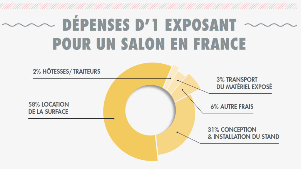 dépenses des exposants de salons